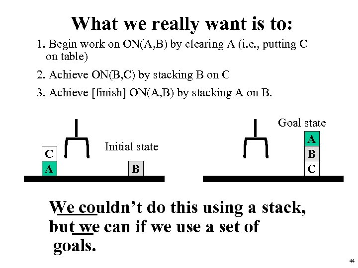 What we really want is to: 1. Begin work on ON(A, B) by clearing