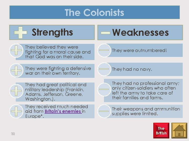 The Colonists Strengths Weaknesses They believed they were fighting for a moral cause and