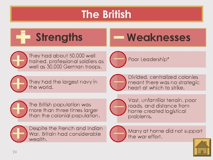 The British Strengths Weaknesses They had about 50, 000 well trained, professional soldiers as