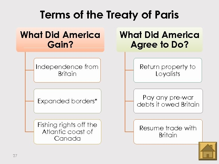 Terms of the Treaty of Paris What Did America Gain? What Did America Agree