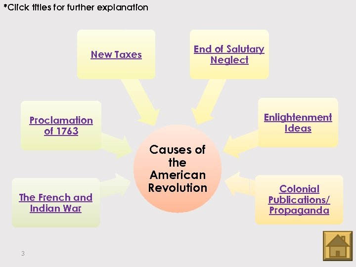 *Click titles for further explanation New Taxes End of Salutary Neglect Enlightenment Ideas Proclamation