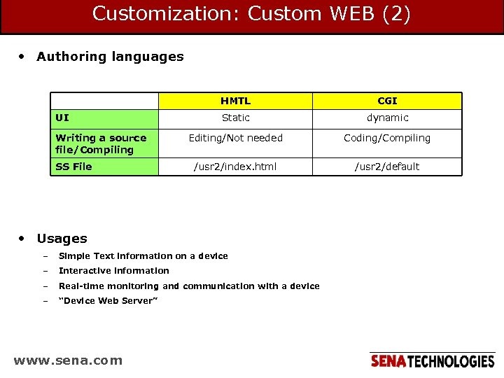 Customization: Custom WEB (2) • Authoring languages HMTL UI Writing a source file/Compiling SS
