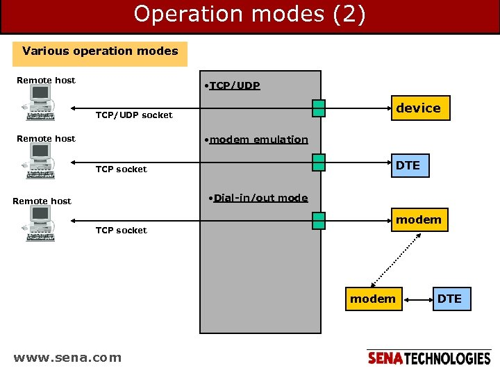 Operation modes (2) Various operation modes Remote host • TCP/UDP device TCP/UDP socket •