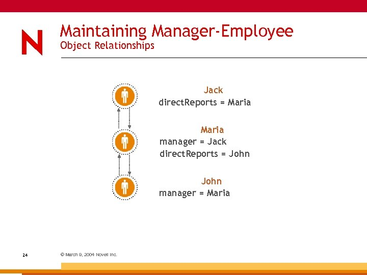 Maintaining Manager-Employee Object Relationships Jack direct. Reports = Maria manager = Jack direct. Reports