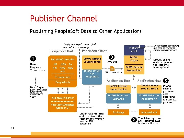 Publisher Channel Publishing People. Soft Data to Other Applications Configured to poll on specified