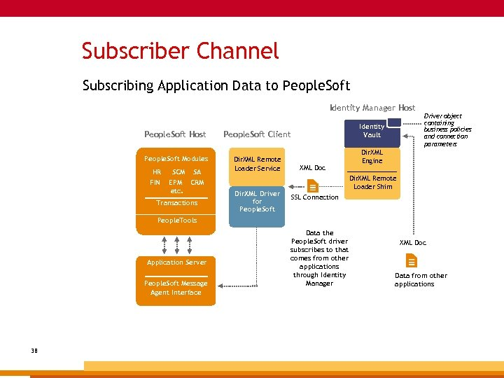 Subscriber Channel Subscribing Application Data to People. Soft Identity Manager Host People. Soft Host