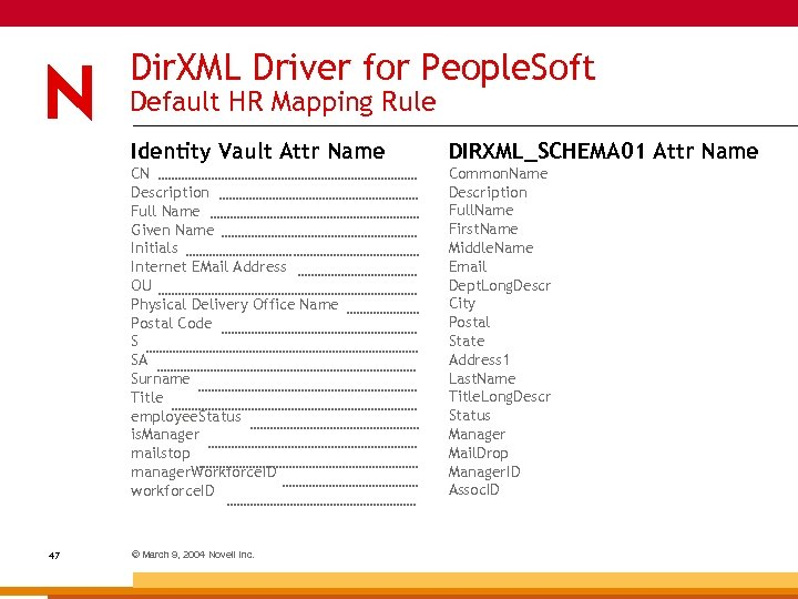 Dir. XML Driver for People. Soft Default HR Mapping Rule Identity Vault Attr Name