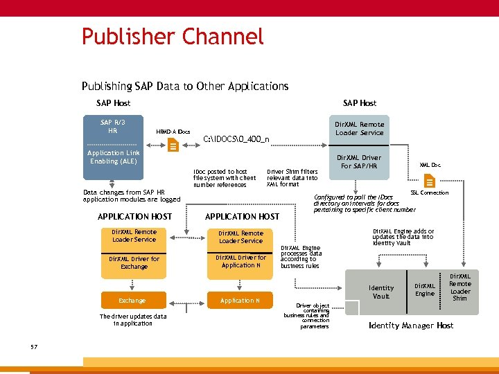 Publisher Channel Publishing SAP Data to Other Applications SAP Host SAP R/3 HR SAP
