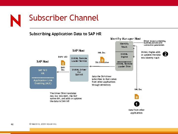 Subscriber Channel Subscribing Application Data to SAP HR Identity Manager Host Driver object containing