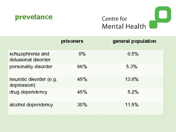 prevelance prisoners schizophrenia and delusional disorder personality disorder general population 8% 0. 5% 66%