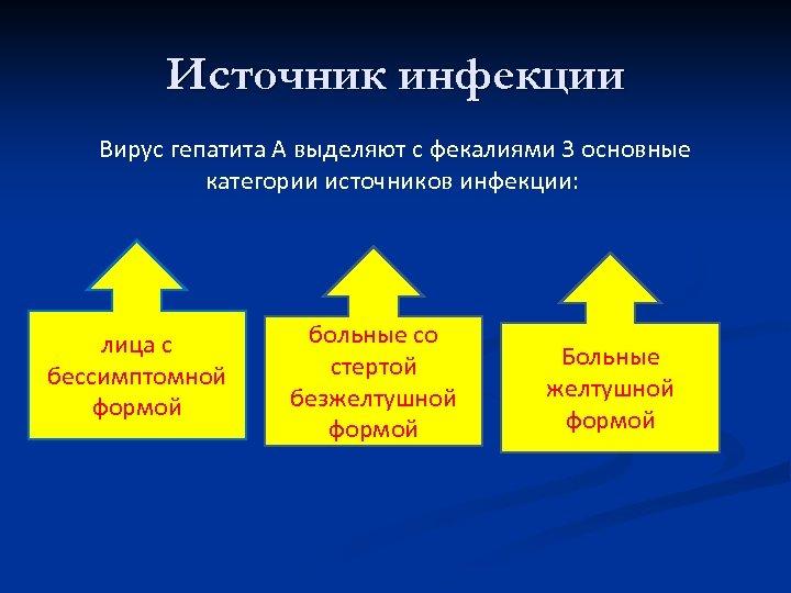 Источник инфекции Вирус гепатита А выделяют с фекалиями 3 основные категории источников инфекции: лица
