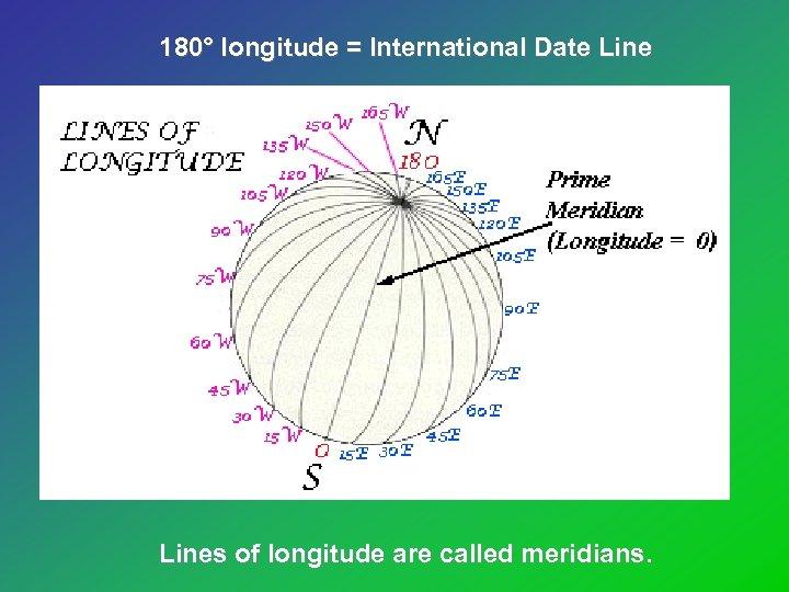 180° longitude = International Date Lines of longitude are called meridians.