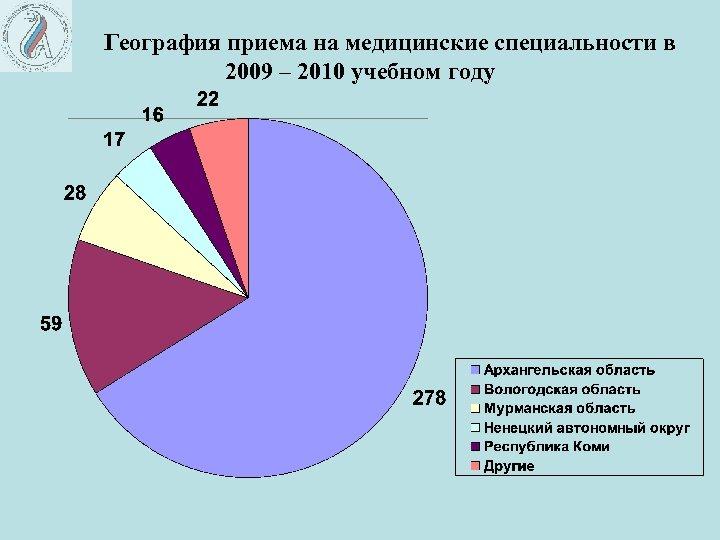 География приема на медицинские специальности в 2009 – 2010 учебном году