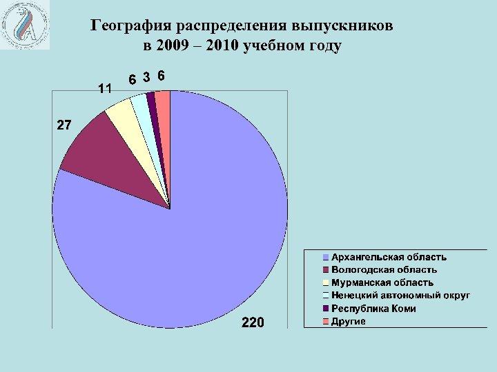 География распределения выпускников в 2009 – 2010 учебном году