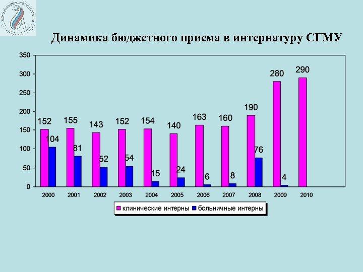 Динамика бюджетного приема в интернатуру СГМУ