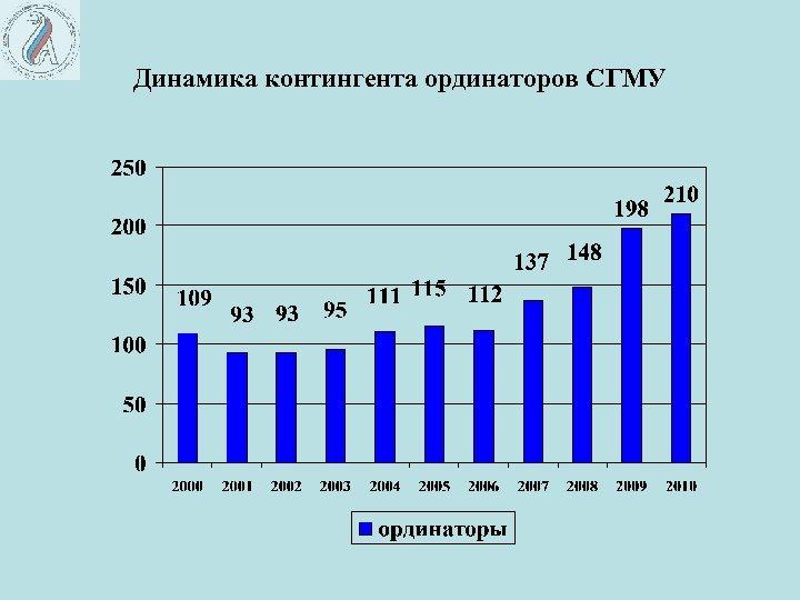 Динамика контингента ординаторов СГМУ