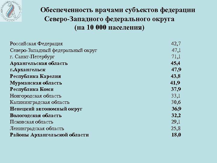 Обеспеченность врачами субъектов федерации Северо-Западного федерального округа (на 10 000 населения) Российская Федерация