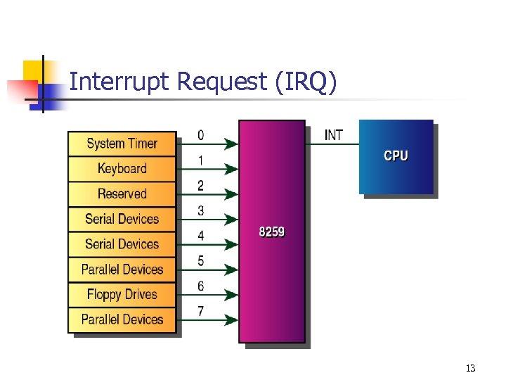 Interrupt Request (IRQ) 13