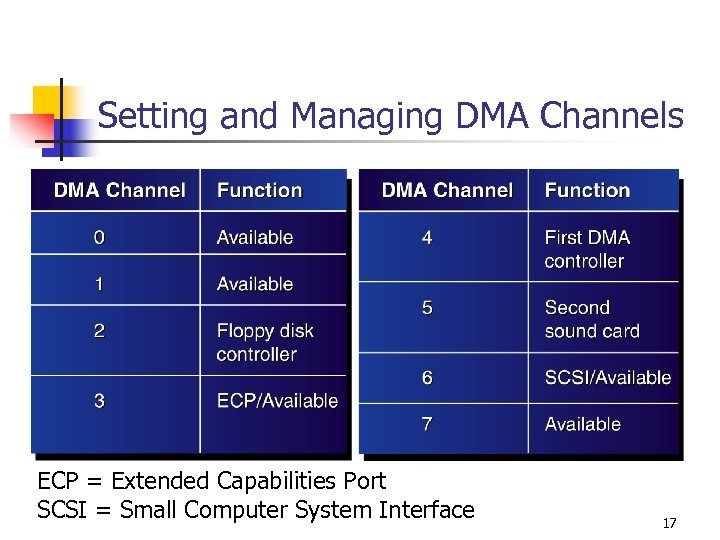 Setting and Managing DMA Channels ECP = Extended Capabilities Port SCSI = Small Computer