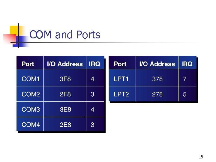 COM and Ports 18
