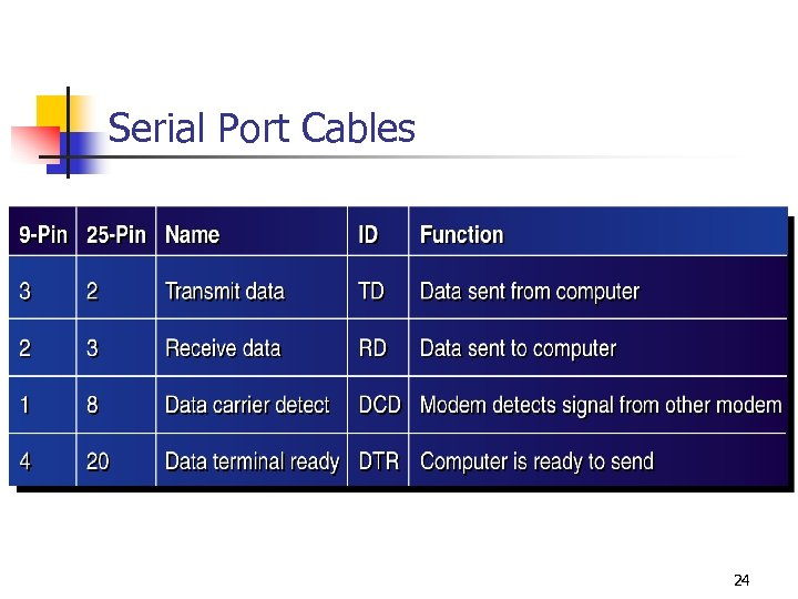 Serial Port Cables 24