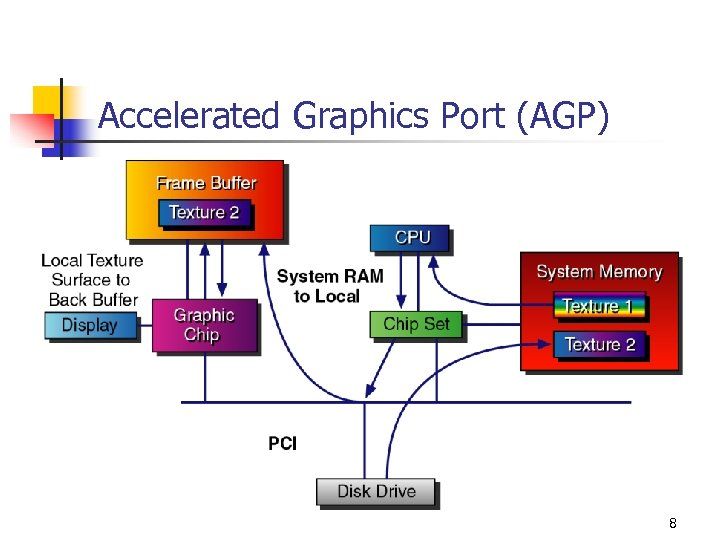 Accelerated Graphics Port (AGP) 8