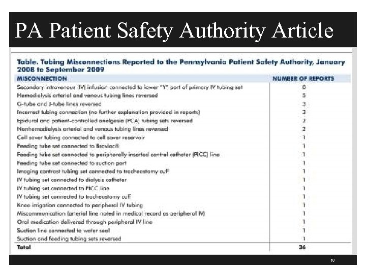 PA Patient Safety Authority Article 16