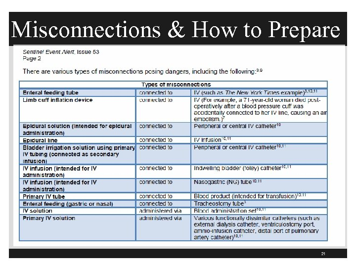 Misconnections & How to Prepare 21