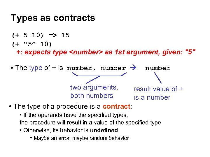 Types as contracts (+ 5 10) => 15 (+