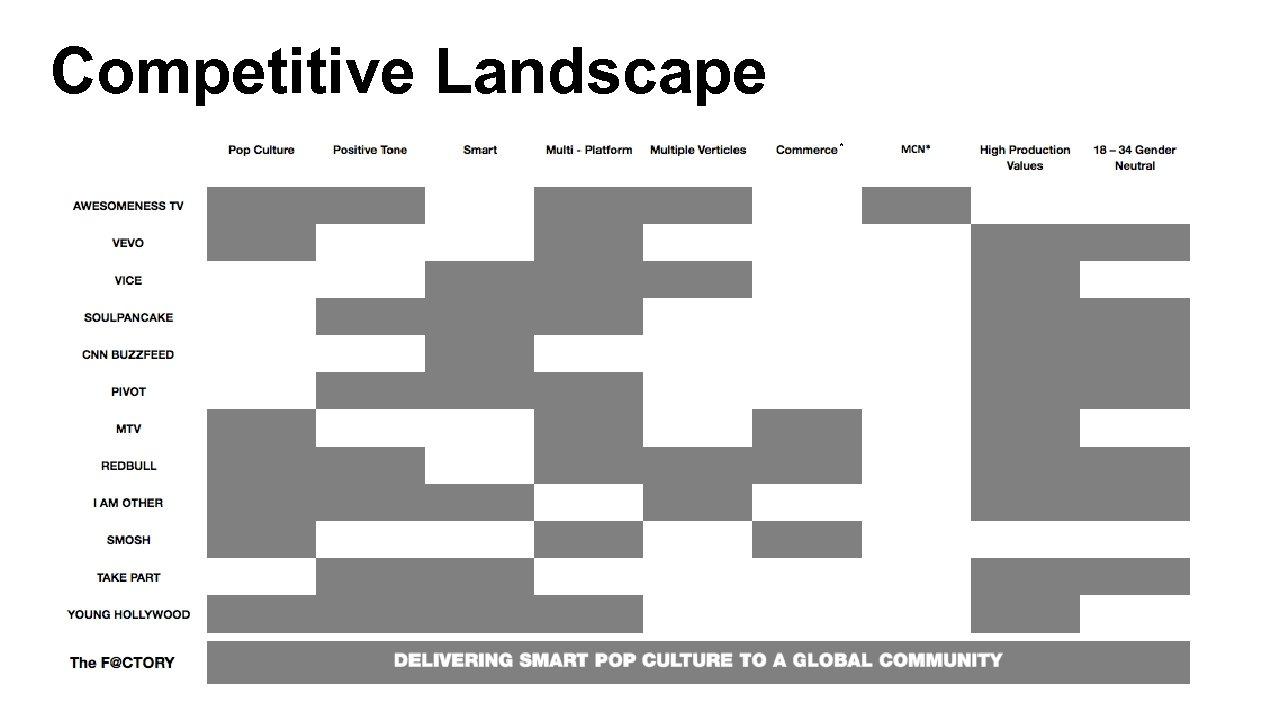 Competitive Landscape *