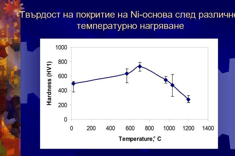 Твърдост на покритие на Ni-основа след различно температурно нагряване °
