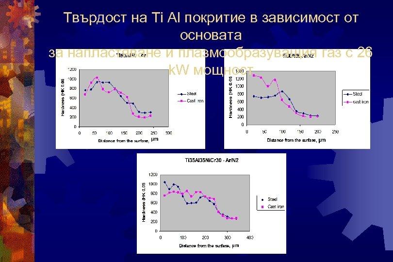 Твърдост на Ti Al покритие в зависимост от основата за напластяване и плазмообразуващия газ