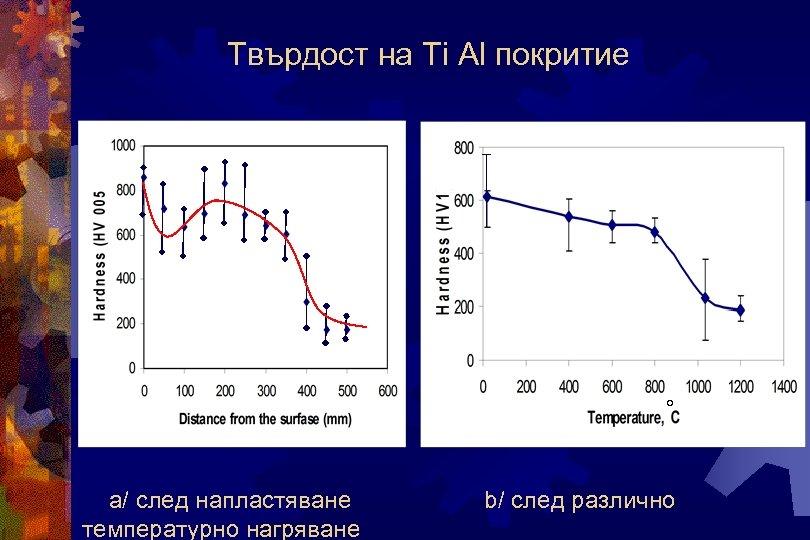 Твърдост на Ti Al покритие ° а/ след напластяване температурно нагряване b/ след различно