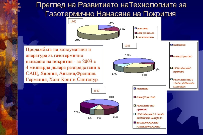Преглед на Развитието на. Технологиите за Газотермично Нанасяне на Покрития 1960 15% плазмено електродъгово