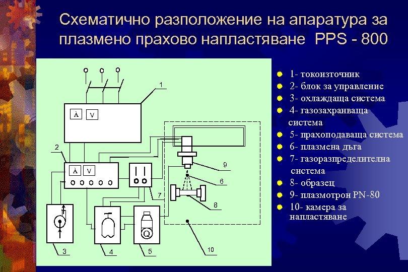 Схематично разположение на апаратура за плазмено прахово напластяване PPS - 800 ® ® 1