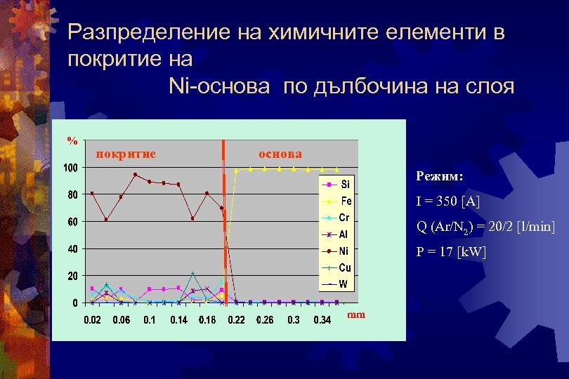 Разпределение на химичните елементи в покритие на Ni-основа по дълбочина на слоя % покритие