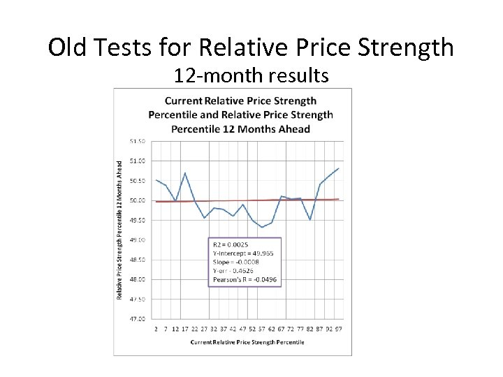 Old Tests for Relative Price Strength 12 -month results