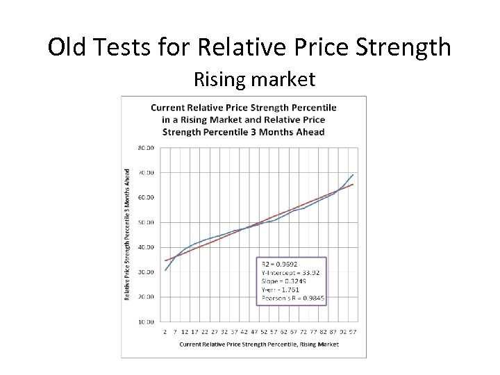 Old Tests for Relative Price Strength Rising market