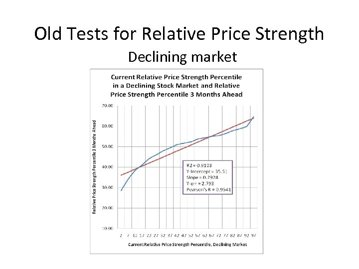 Old Tests for Relative Price Strength Declining market