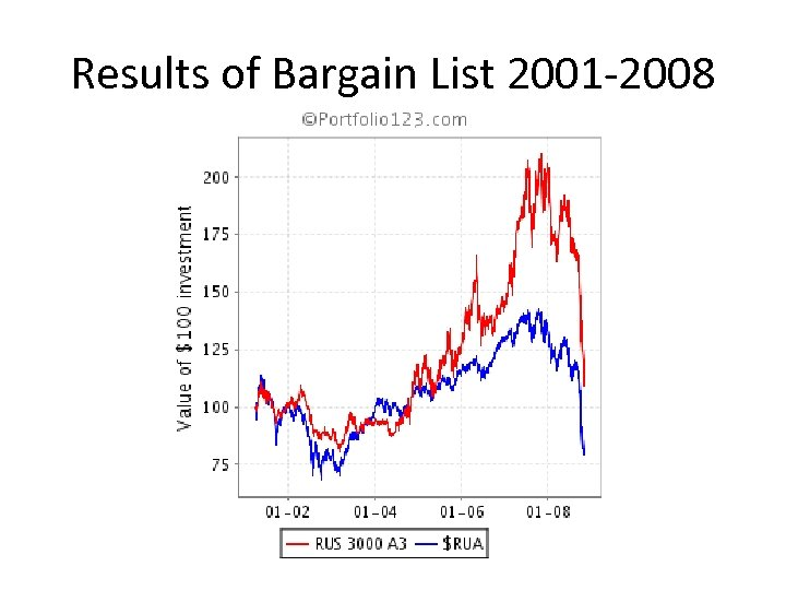 Results of Bargain List 2001 -2008