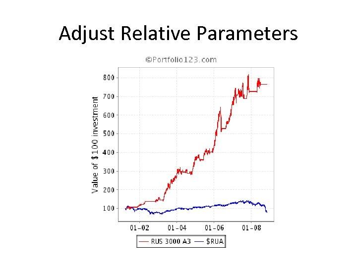 Adjust Relative Parameters