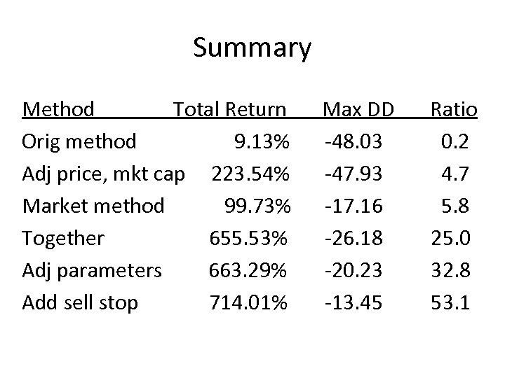 Summary Method Total Return Orig method 9. 13% Adj price, mkt cap 223. 54%