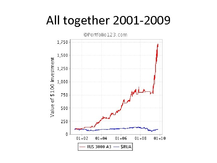 All together 2001 -2009
