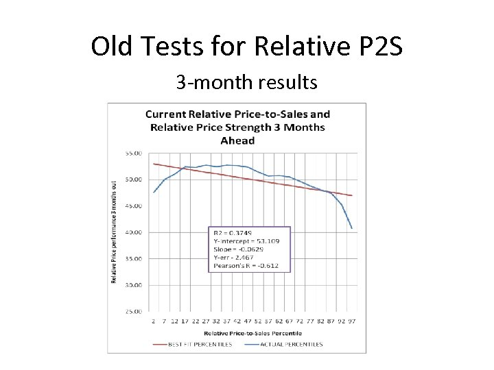 Old Tests for Relative P 2 S 3 -month results