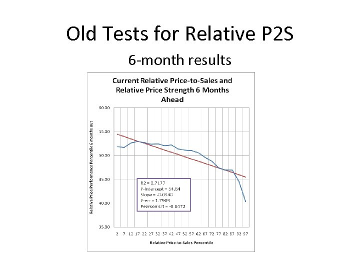 Old Tests for Relative P 2 S 6 -month results