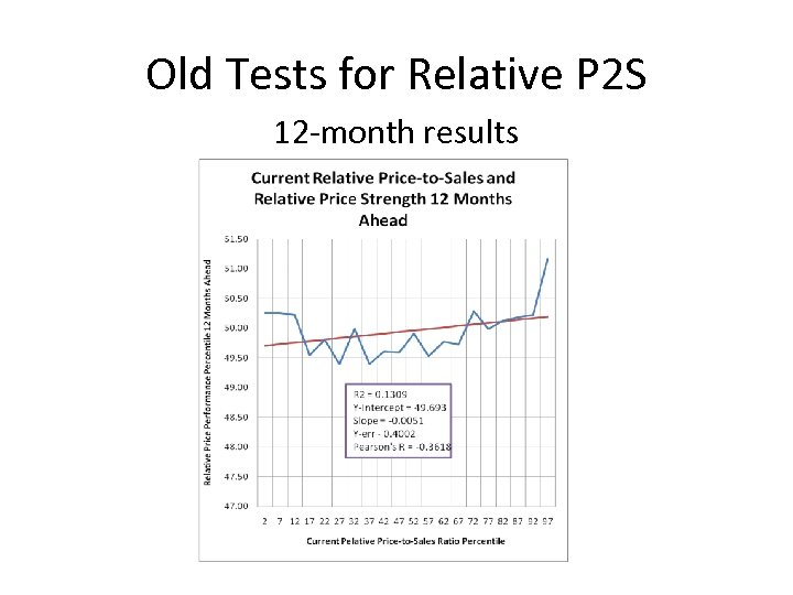 Old Tests for Relative P 2 S 12 -month results