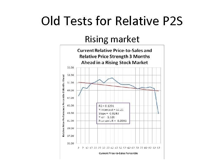 Old Tests for Relative P 2 S Rising market