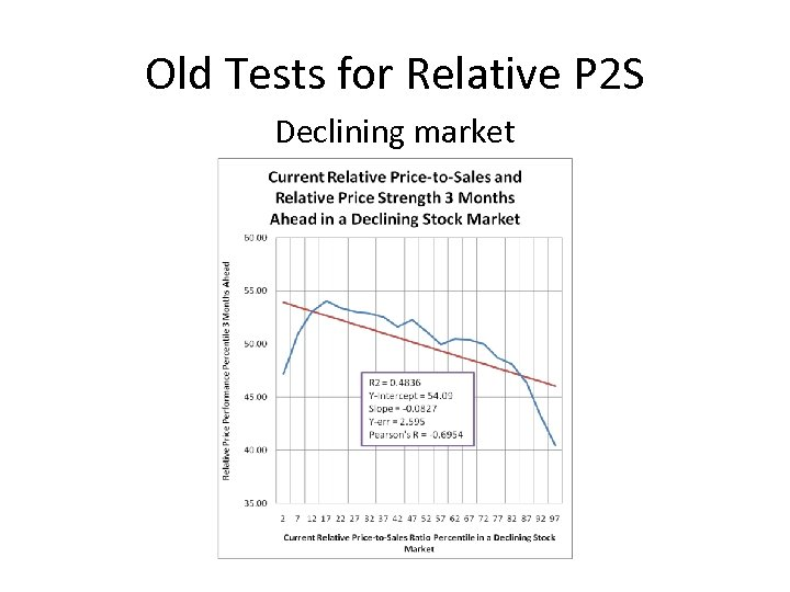 Old Tests for Relative P 2 S Declining market