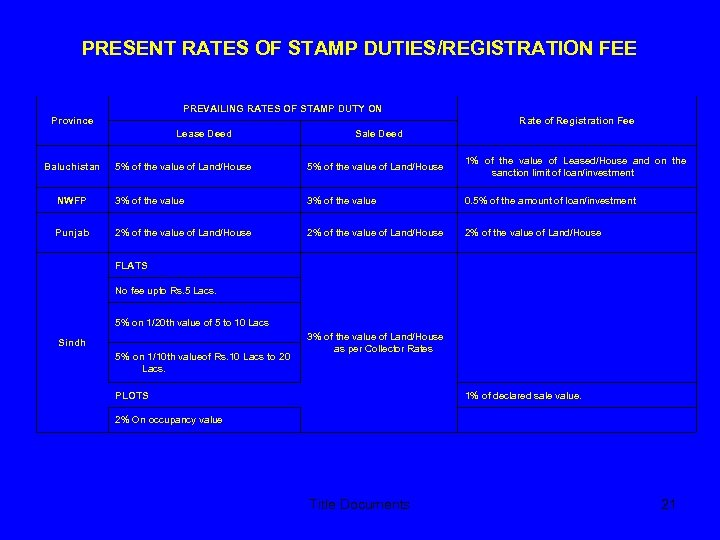 PRESENT RATES OF STAMP DUTIES/REGISTRATION FEE PREVAILING RATES OF STAMP DUTY ON Province Rate
