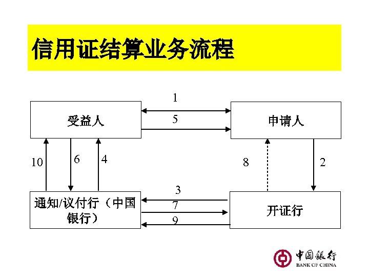 信用证结算业务流程 1 受益人 10 6 5 4 通知/议付行(中国 银行) 申请人 8 3 7 9